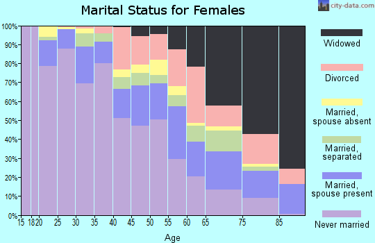 Zip code 21223 marital status for females