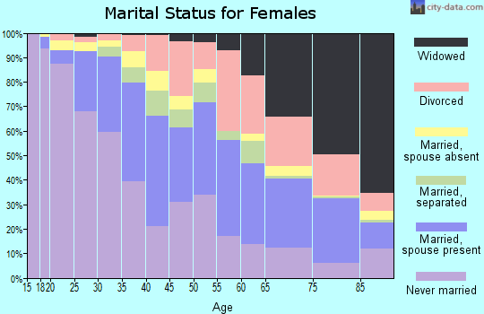 Zip code 21224 marital status for females