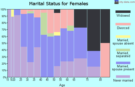 Zip code 21226 marital status for females
