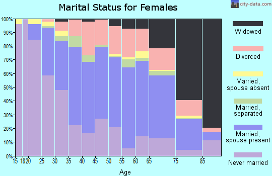 Zip code 21227 marital status for females