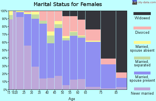 Zip code 21236 marital status for females