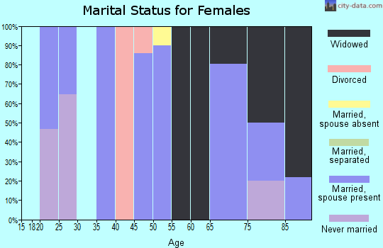 Zip code 21529 marital status for females