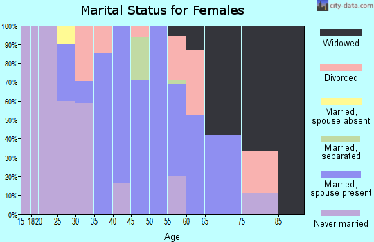 Zip code 21542 marital status for females