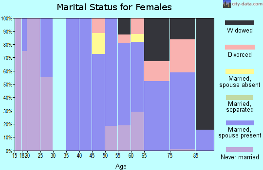 Zip code 21545 marital status for females