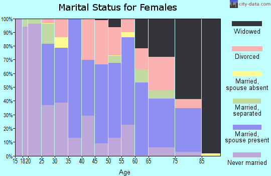 Zip code 21629 marital status for females