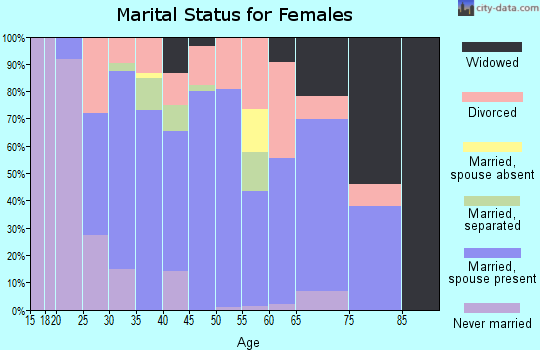 Zip code 21639 marital status for females