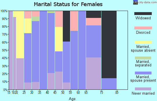 Zip code 21649 marital status for females