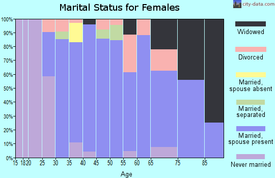 Zip code 21668 marital status for females