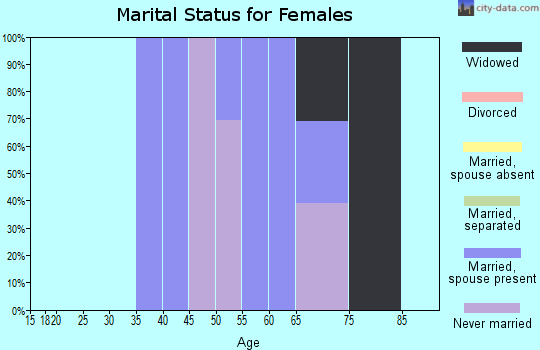 Zip code 21679 marital status for females