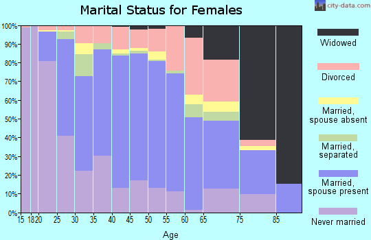 Zip code 21703 marital status for females