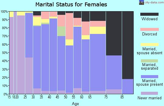 Zip code 21704 marital status for females