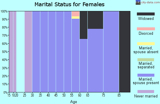 Zip code 21794 marital status for females