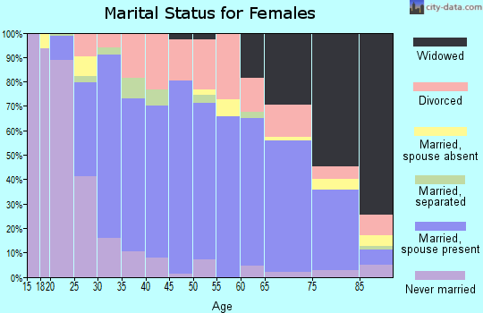 Zip code 21795 marital status for females