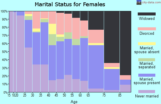 Zip code 21804 marital status for females