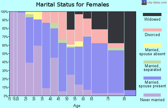 Zip code 21842 marital status for females