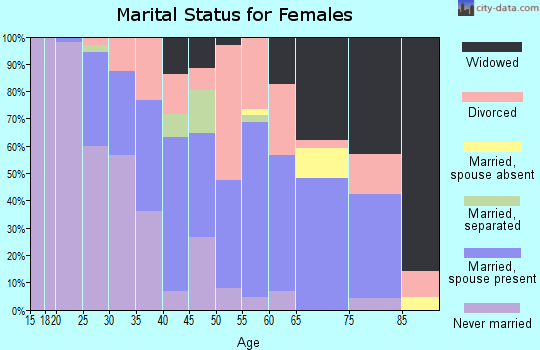 Zip code 21853 marital status for females