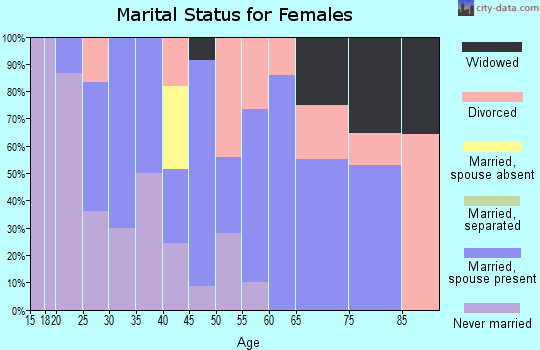 Zip code 21861 marital status for females