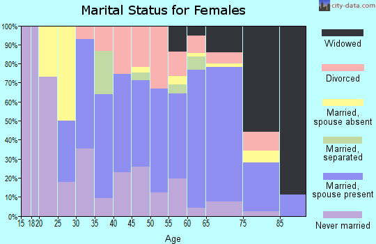 Zip code 21863 marital status for females