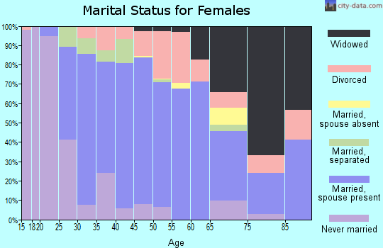 Zip code 21901 marital status for females