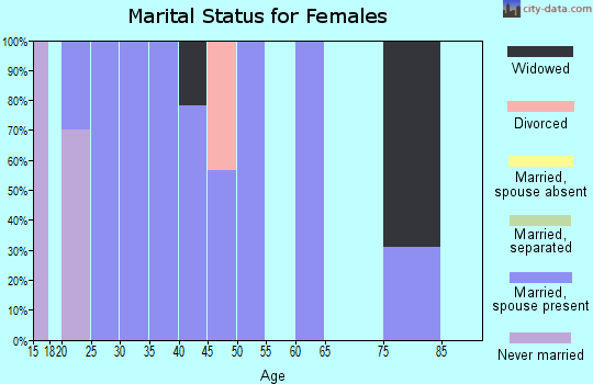 Zip code 21912 marital status for females