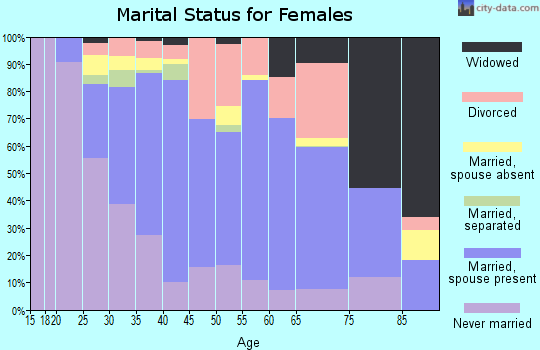 Zip code 22044 marital status for females