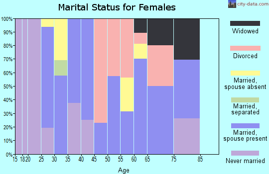 Zip code 22125 marital status for females