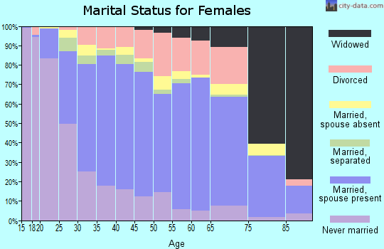 Zip code 22192 marital status for females