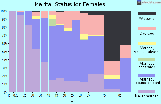Zip code 22201 marital status for females