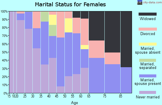 Zip code 22209 marital status for females