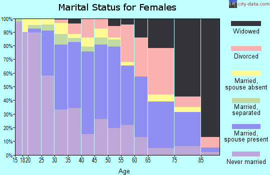 Zip code 22306 marital status for females