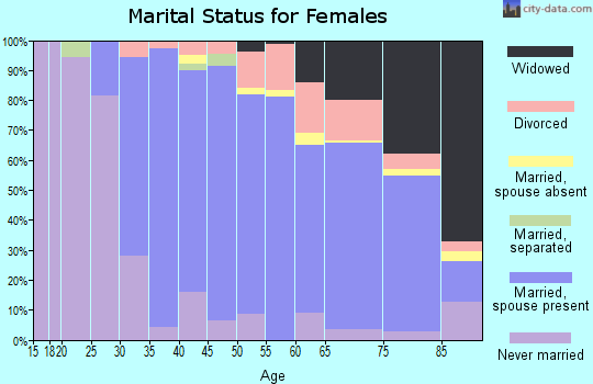 Zip code 22308 marital status for females