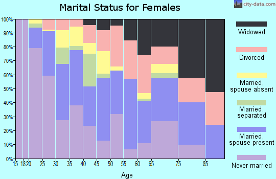 Zip code 22311 marital status for females