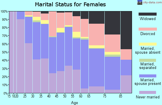 Zip code 22314 marital status for females