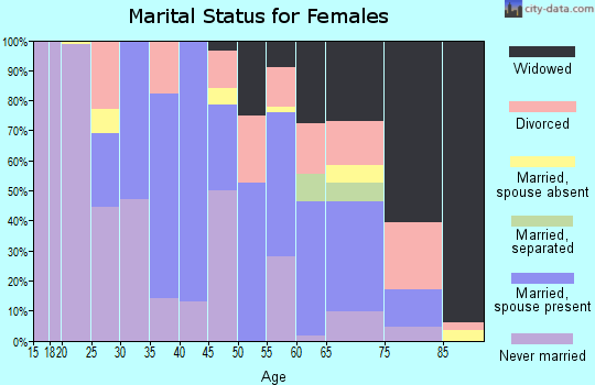 Zip code 22427 marital status for females