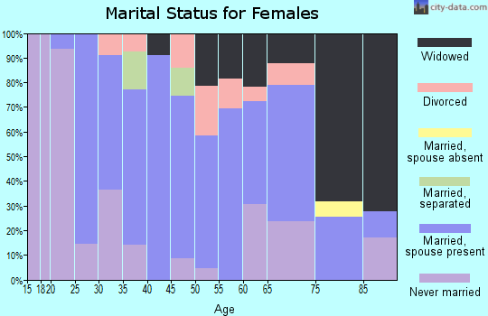 Zip code 22514 marital status for females