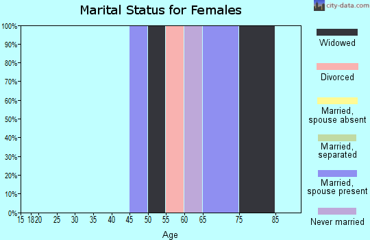 Zip code 22529 marital status for females