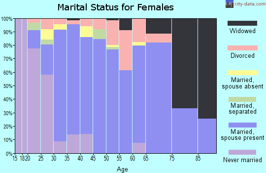 Zip code 22553 marital status for females