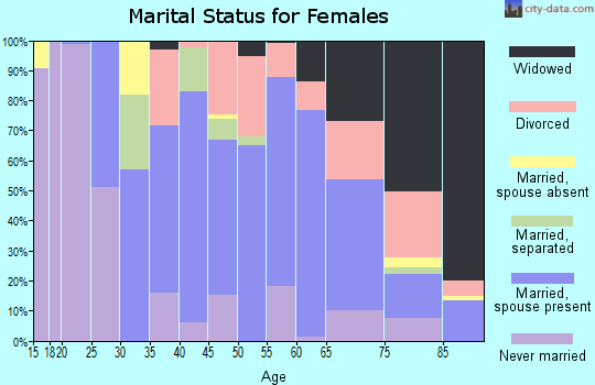 Zip code 22572 marital status for females