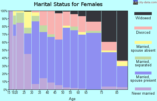 Zip code 22603 marital status for females