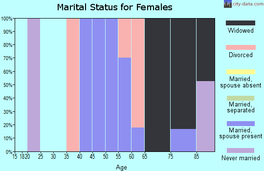 Zip code 22718 marital status for females