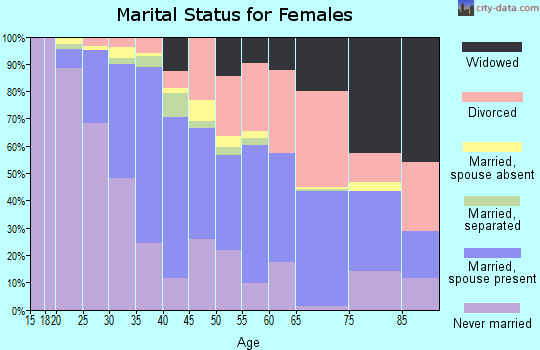 Zip code 22902 marital status for females