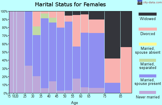 Zip code 22932 marital status for females