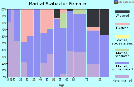 Zip code 23086 marital status for females