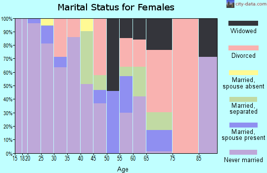 Zip code 23219 marital status for females