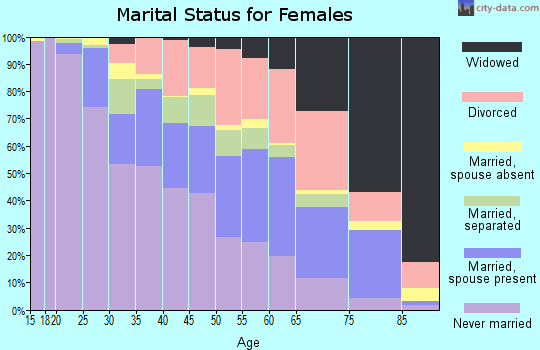 Zip code 23222 marital status for females