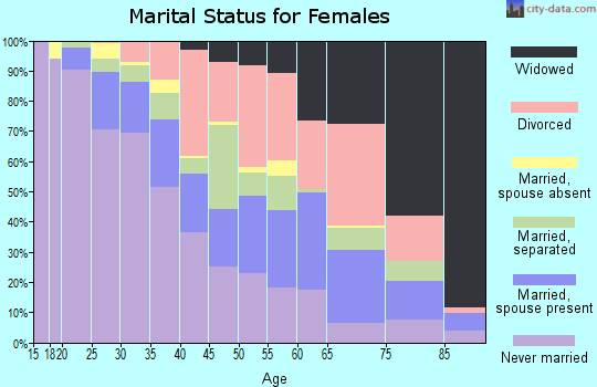 Zip code 23224 marital status for females