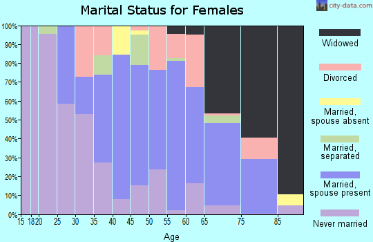 Zip code 23310 marital status for females