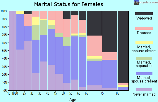 Zip code 23661 marital status for females