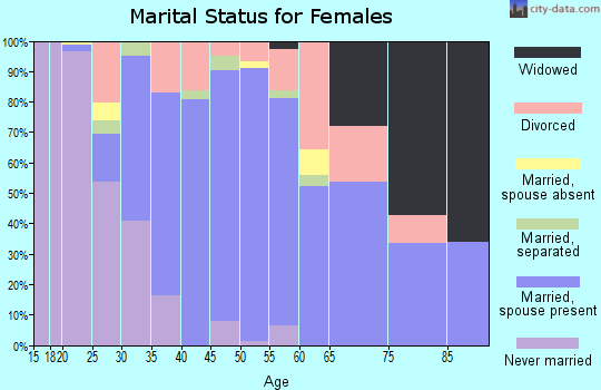 Zip code 23836 marital status for females