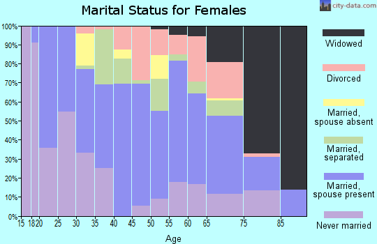 Zip code 23944 marital status for females